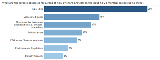 Chart showing growth obstacles for Floating production